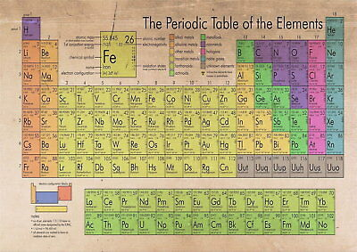 61752 The Periodic Table Of The Elements Wall Print Poster UK
