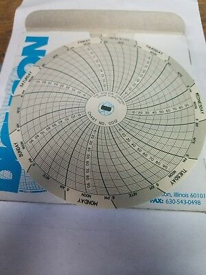 "DIN12 Replacement for Dickson C012 4""Charts 0 to 100 F, C or PSI 7-Day"