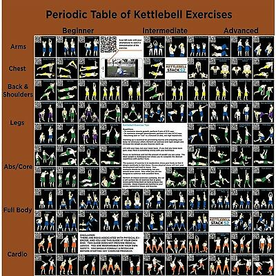 Kettlebell Exercise Poster: Periodic Table of Kettlebell Exercises by Strength