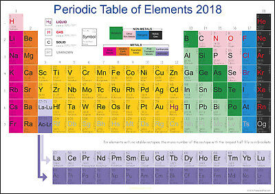 Periodic Table of Elements 2018 POSTER - A2, A1, A0 with an encapsulation option