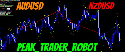 FOREX  Peak_Trader_Robot EA For Fast Intraday Scalping, 600-1100% per year!!!