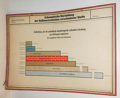 GDR Chart Halbwertschichten Different Fabrics Nuclear Weapons Mdi Air Protection