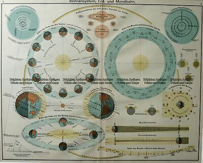 Antique Map 16-243 - Celestial - Sun and Earth - c. 1930