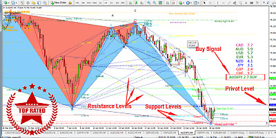 Forex Trading Mt4 System Best Strategy Expert Harmonic indicator