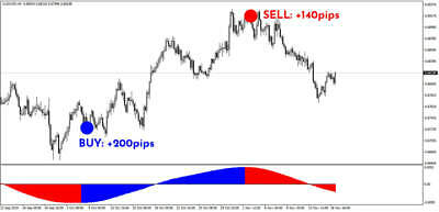 Forex Indicator win V1.3 for MT4 NON REPAINTING TRADING MT4 INDICATOR