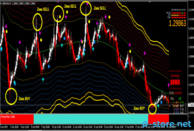 Forex Line V1-3 Non Repaint Indicator and Pro -Trading System 92% Accurate (mt4)
