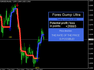 Ultra-precise forex indicator MT4 System Best Strategy No Repaint Trend profitab
