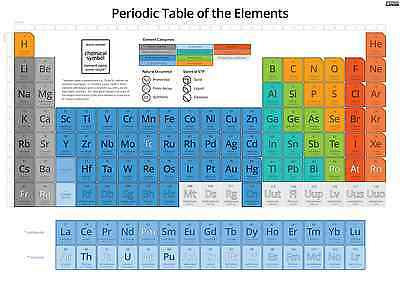 Periodic Table Of Elements Poster 2 - Various Sizes/waterproof Laminated Option