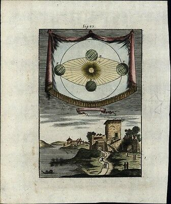 Earth Rotation diagram Celestial sun face planets 1719 old Mallet map print