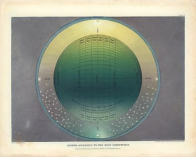1846 Map Universe According Holy Scriptures POSTER Pictorial Muggletonian #5