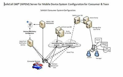 Patented - SAFECELL 360 WIRELESS POLICY ENFORCEMENT MANAGEMENT (WPEM) SOLUTION
