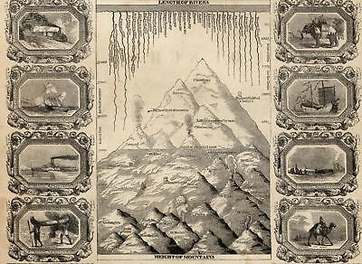 World mountain heights river lengths Ethnic comparison chart c.1854 old print