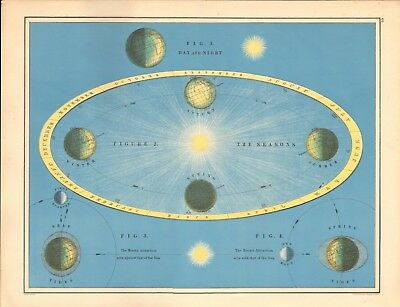 1887 Large Antique Astronomical, Diagram, Day and Night, The Seasons, Tides