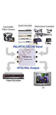 Universal NTSC PAL System Converter With Auto Gain Control