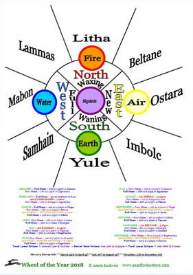 SOUTHERN HEMISPHERE 2018 WHEEL OF THE YEAR LAMINATED  Wicca Witch Pagan Goth