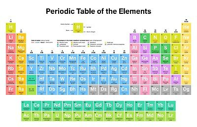 Periodic Table of Elements POSTER a - VARIOUS SIZES - Educational/Study Aid