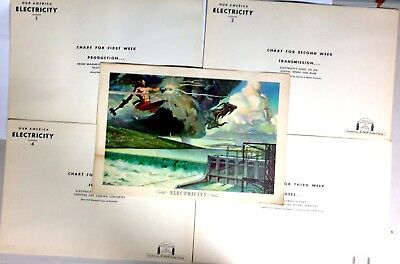 1948 Coca Cola ELECTRICITY Our America Lawrence Wilbur Ad Posters Set Of 5