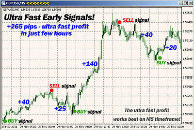 Ultra Fast Profit-Trading System Indicator Scalper Software