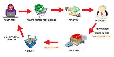DROPSHIPPING - ADD ON or STAND ALONE BUSINESS - NO STOCK JUST COLLECT THE CASH