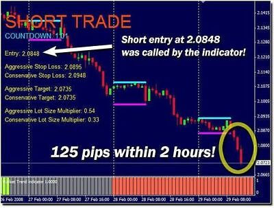 Forex London Rush Complete System