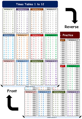 A4 Times Tables 1 to 12 Laminated Math Poster for KIDS - with Practice option