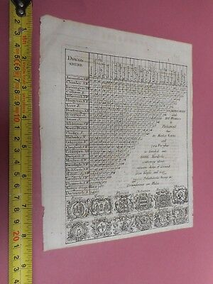 100% Original Devonshire Mileage Chart/map By Morden C1720 Vgc Low Start