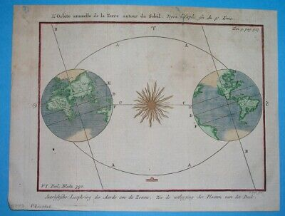 1719 RARE ORIGINAL MAP ASTRONOMY COSMOGRAPHY GLOBUS EARTH SUN; edit. by JUNG