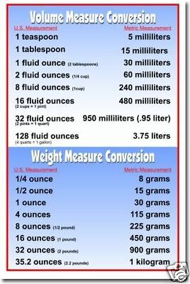 Volume & Weight Metric Conversions -  Educational Classroom Math POSTER