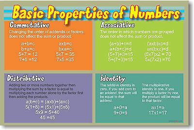 Basic Properties of Numbers  MATH Classroom NEW POSTER