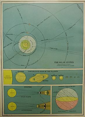 Original 1905 Antique Map THE SOLAR SYSTEM, ECLIPSES, COMETS, Astronomy Map