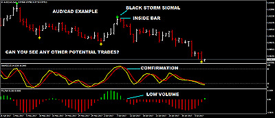 Professional Forex Signals - Daily To Your Inbox - See My Chart In 'pictures'!
