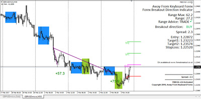 Forex Breakout Direction Indicator & EA