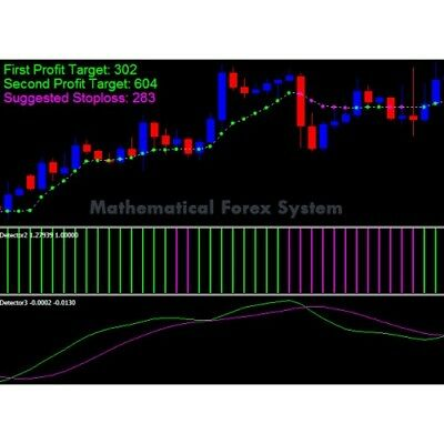 Mathematical Forex System