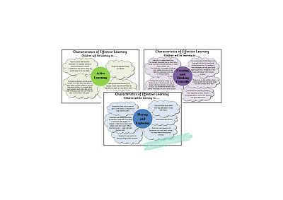Characteristics of Effective Learning (COEL) wall display EYFS posters.