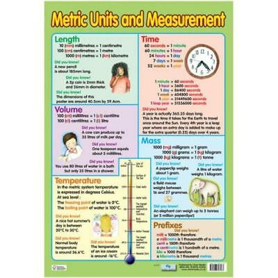 Metric Units and Measurement Poster Numeracy Teacher Resource Educational Maths
