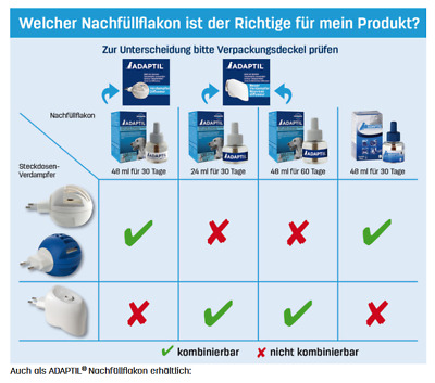 Adaptil Verdampfer Happy Home Starter Set (56,04 EUR pro 100 ml)