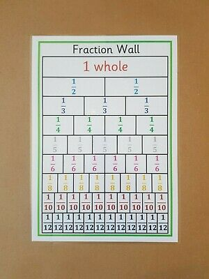 Fraction Wall, Numeracy A4 poster, fractions, KS1, KS2, maths, teaching resource
