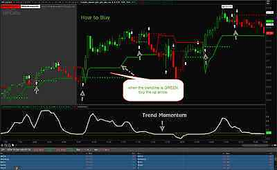 Supreme Trend Indicator for ThinkorSwim.  Stocks, Forex, Binary options, Futures