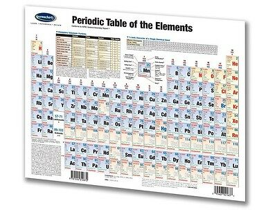 Periodic Table of the Elements - Chemistry - Science Quick Reference Chart