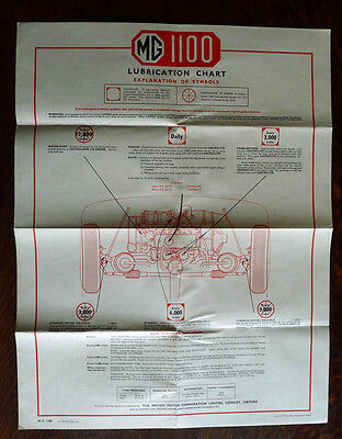 MG 1100 Castrol Oil lubrication chart