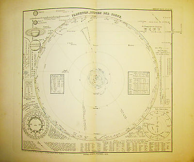 1878 Original Antique Map of The Solar System