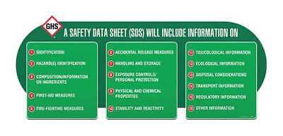 US HazCom Standard 29 CFR 1910.1200 Wall Chart, Ghs Safety, GHS1079