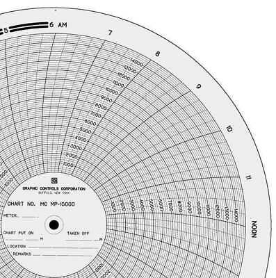 Graphic Controls Mc Mp-15000 Circular Paper Chart, 0 To 15K, 1Day
