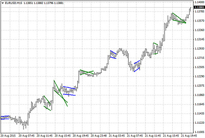 Flag and Pennant patterns Forex Metatrader Indicator