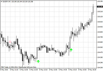 Alpha Trend Spotter PA Free Forex Metatrader Indicator