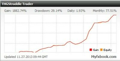 THG Straddle Trader Diamond - Forex News Trading EA - Very Profitable!