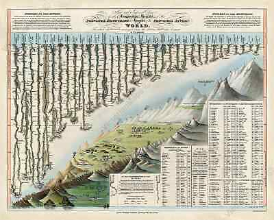 World Mountains and Rivers Comparative Chart Map Darton Gardner 1823 art poster