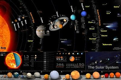 Solar System Educational Chart Poster SSE02 PRINT A3 A4 BUY 2 GET 1 FREE