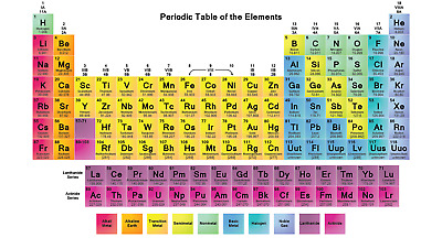 Periodic Table of Elements Educational Giant Poster - A5 A4 A3 A2 A1 A0 Sizes