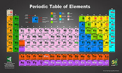 Periodic Table of Elements Colour Coded Poster  | Sizes A4 to A0 UK Seller| E095